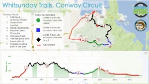 Conway Circuit